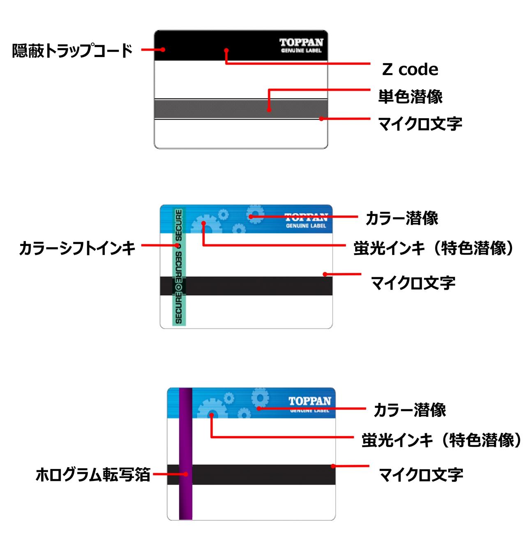 パターンオーダー可能な偽造防止ラベル