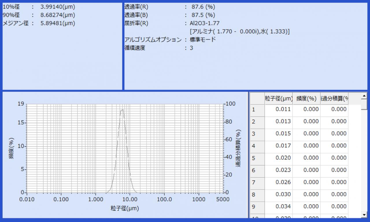 粒度分布測定(粒度分布チャート)