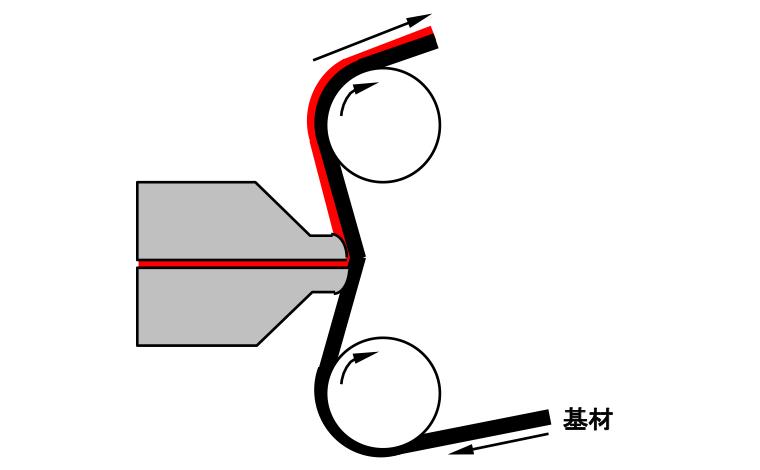 オフロールダイコート方式
